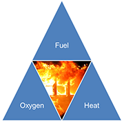 heat fuel oxygen triangle